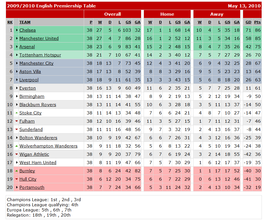 Promotion relegation and gringos fin f tbol for gringos - Premier league table table ...