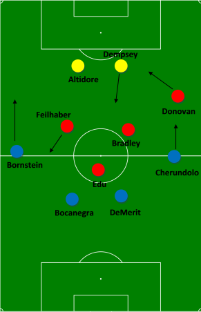 USA's formation to start the second half