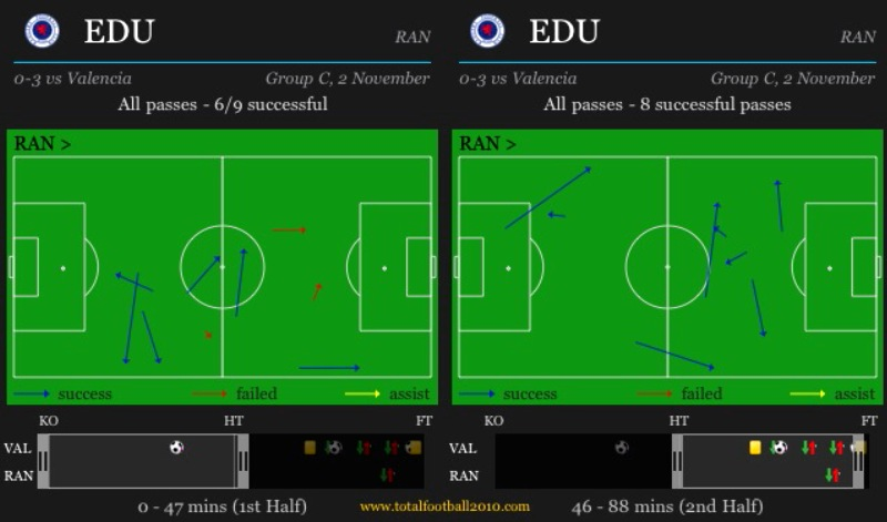 Edu was a bit more offensive in the second half.